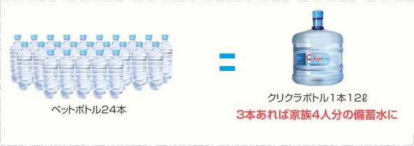 ペットボトル24本=クリクラボトル1本12ℓ 3本あれば家族4人分の備蓄水に