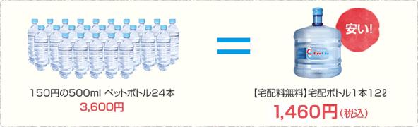 150円500ml ペットボトル24本 3,600円 = 【宅配料無料】宅配ボトル1本12ℓ1,460円(税込) 安い!