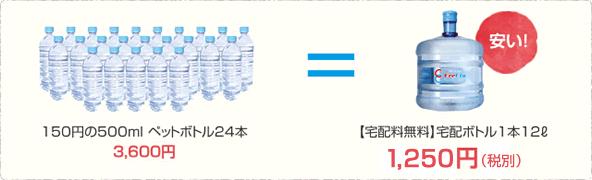 150円の500mlペットボトル24本 3,600円 = 【宅配料無料】宅配ボトル1本12ℓ 1,250円